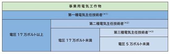 電気主任技術者の資格と範囲 | ECEE 一般財団法人電気技術者試験センター